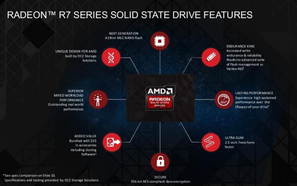 Radeon R7 Features