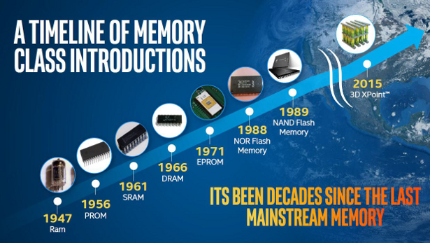 Memory Tech Timeline