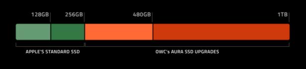 OWC Aura PCIe SSD size comparison