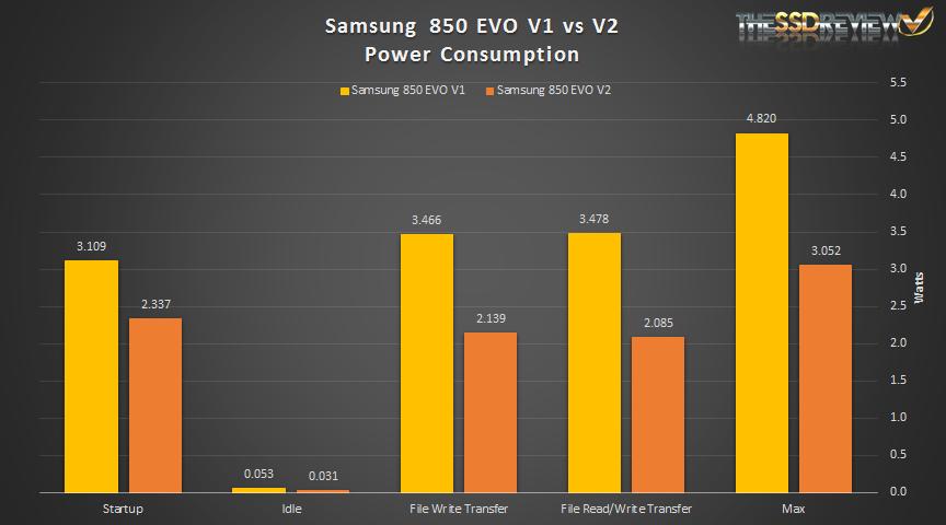 Samsung 850 EVO 3D V-NAND V3 Power