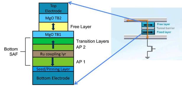 Everspin MRAM block diagram