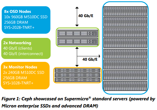 Micron Ceph storage Server