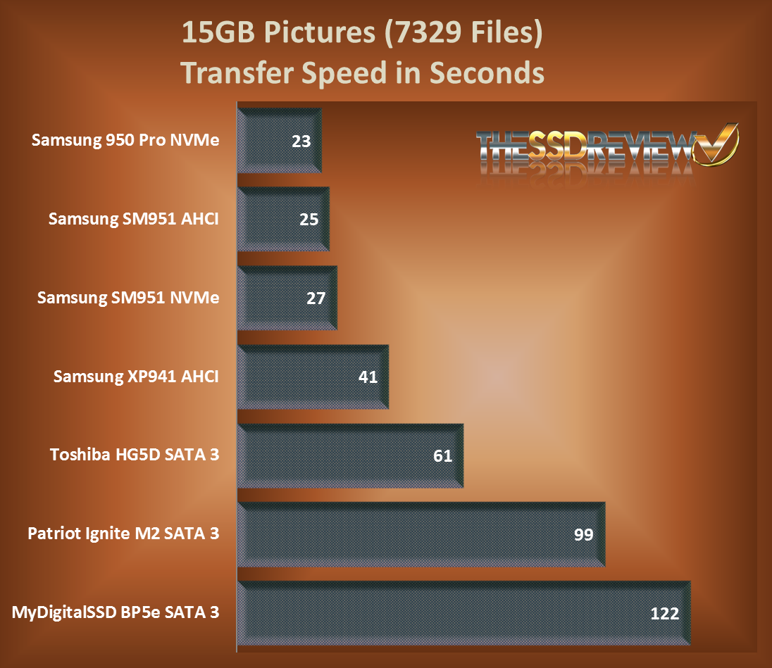 BP5e 15GB Pictures Transfer Chart