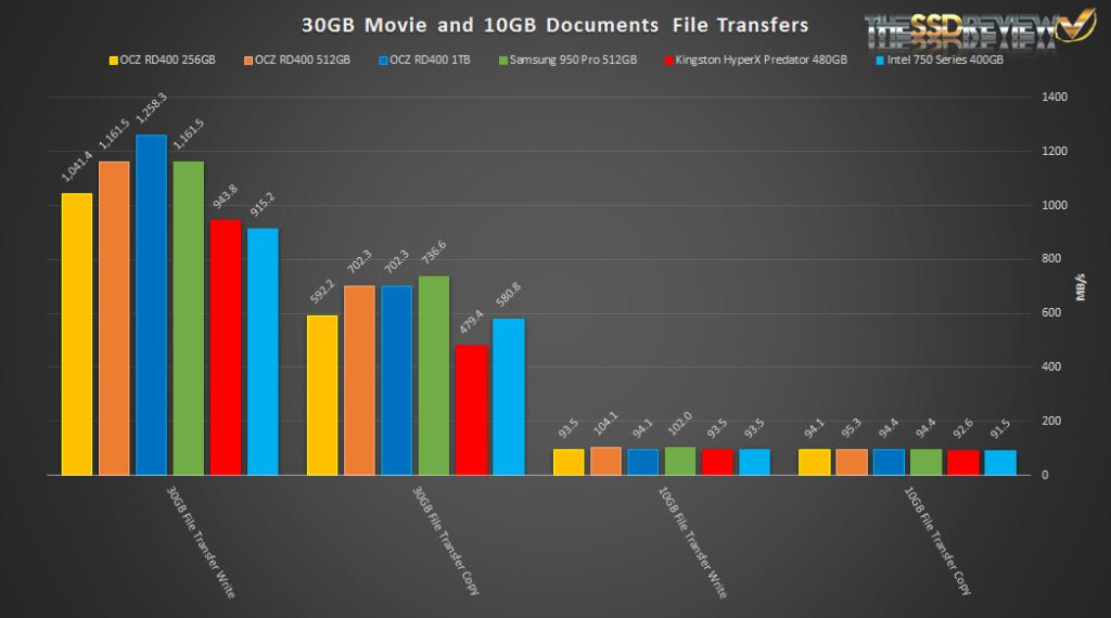 OCZ RD400 File Transfers