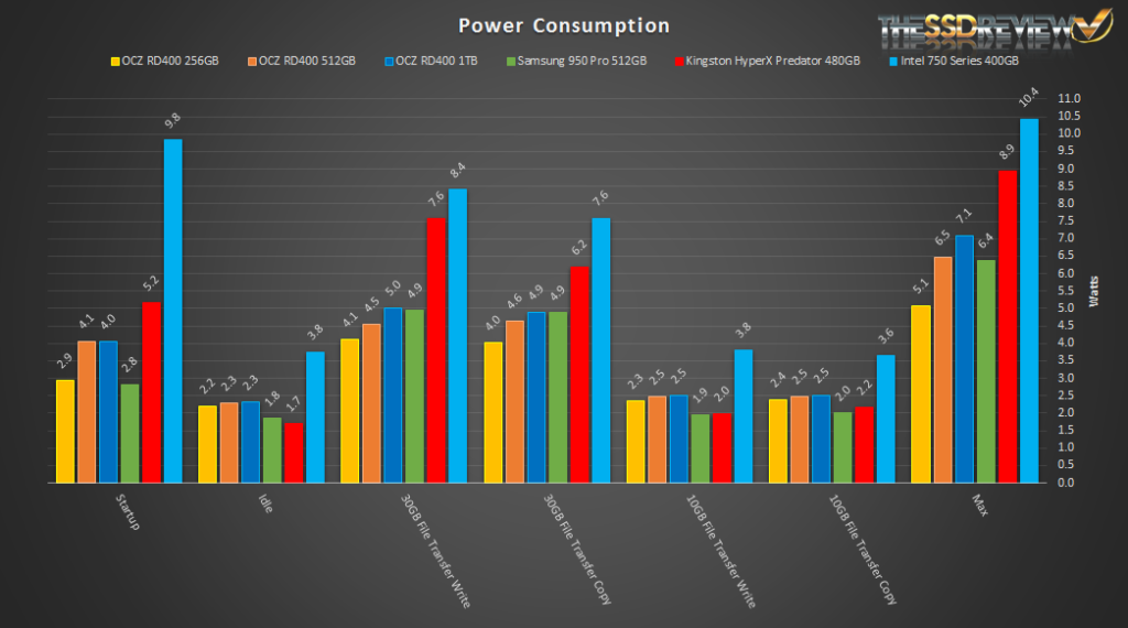 OCZ RD400 Power Consumption