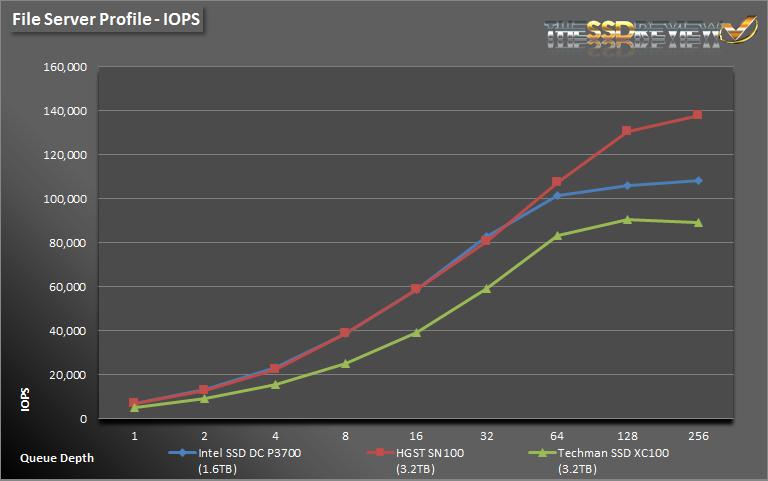 Techman SSD XC100 3.2TB FS IOPS