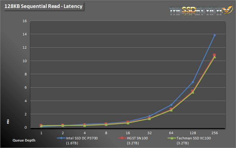 Techman SSD XC100 3.2TB Seq Read Lat