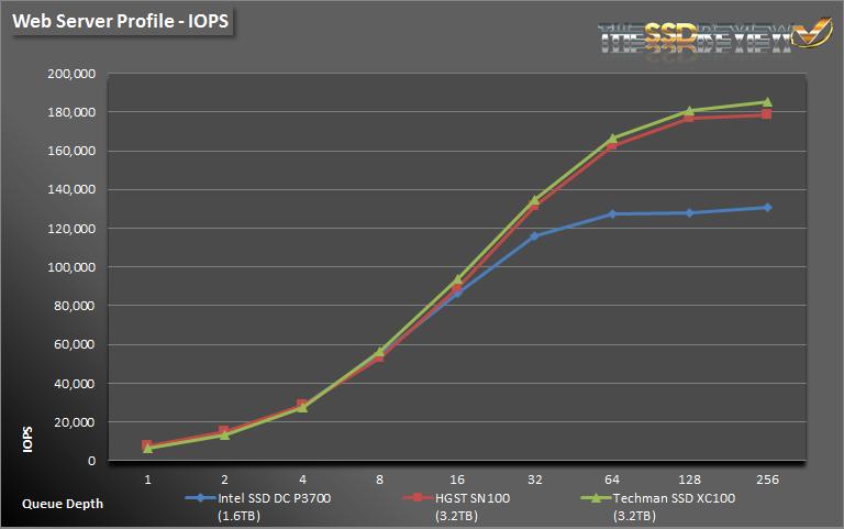 Techman SSD XC100 3.2TB WS IOPS