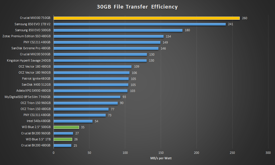 Crucial MX300 750GB Transfer Efficiency