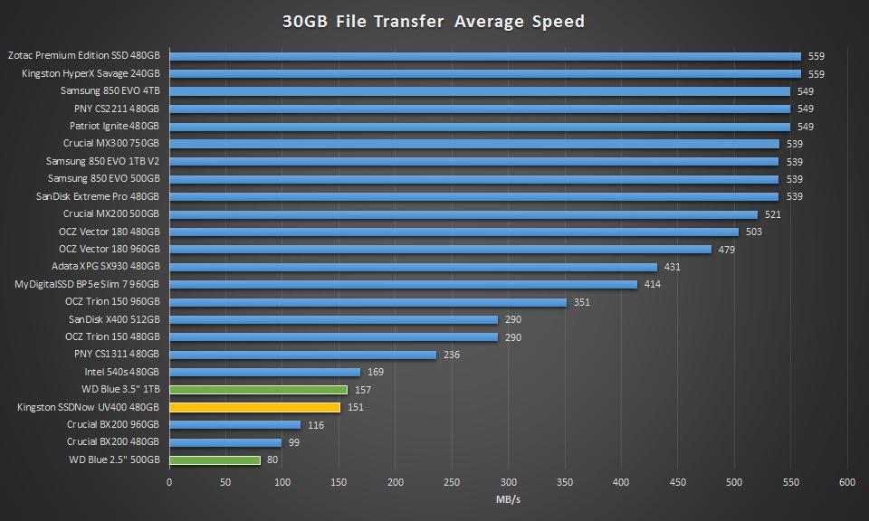 Kingston SSDNow UV400 480GB 30GB Transfer