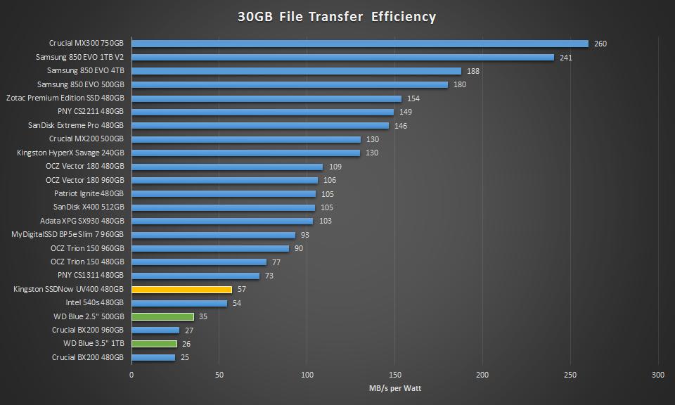 Kingston SSDNow UV400 480GB efficiency