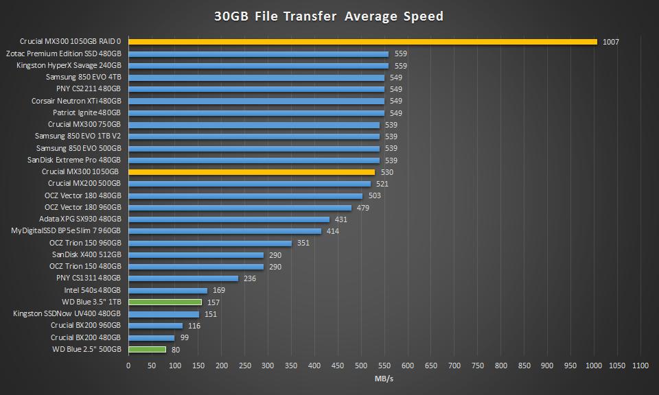 1TB Crucial MX300 30GB transfer speed