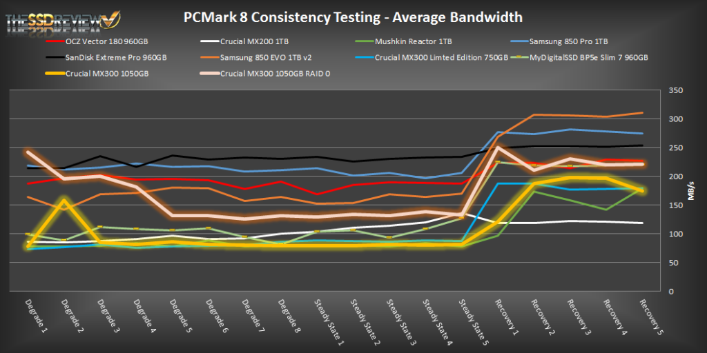 1TB Crucial MX300 pcmark 8 AV Bandwidth