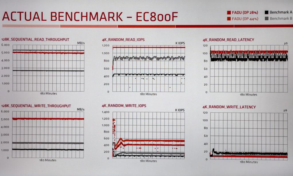 Fadu EC800F Benchmark
