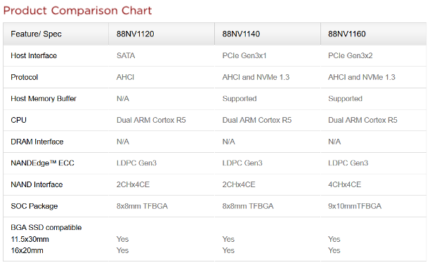 Marvell controller comparison chart