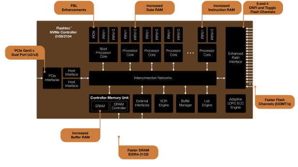 Microsemi Flashtec NVMe 2108-2104 block diagram