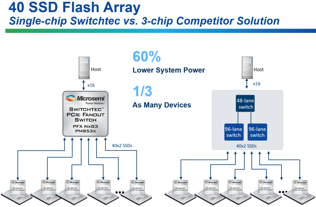 Microsemi-Switchtec-PFX-Switch-Comparison 3 chip vs 1