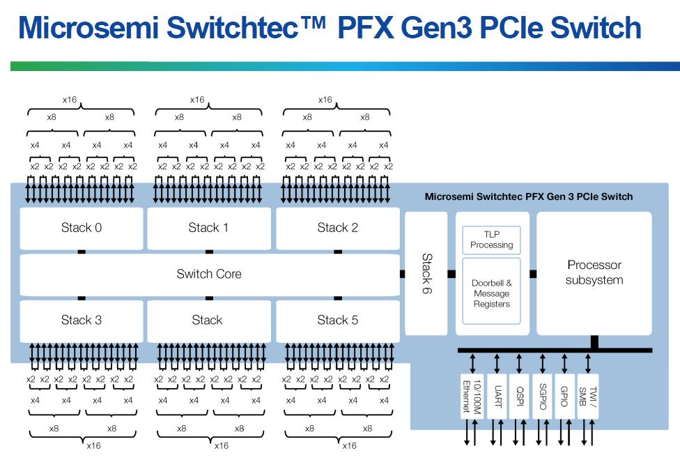 Microsemi Switchtec PFX Switch Diagram