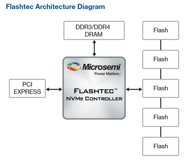 Microsemi block diagram