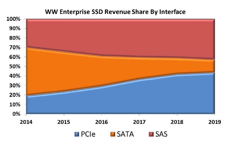 WW Enterprise SSD Revenue By Interface 2016