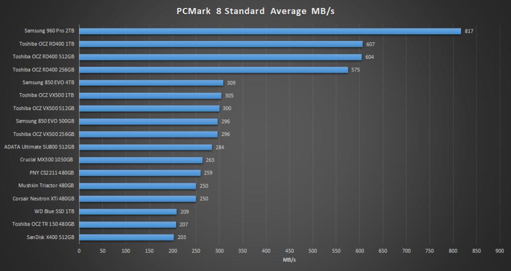 adata-ultimate-su800-pcmark-8-standard