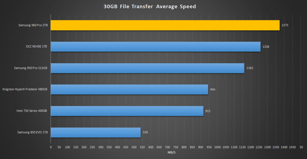 samsung-960-pro-2tb-30gb-transfer-av-write