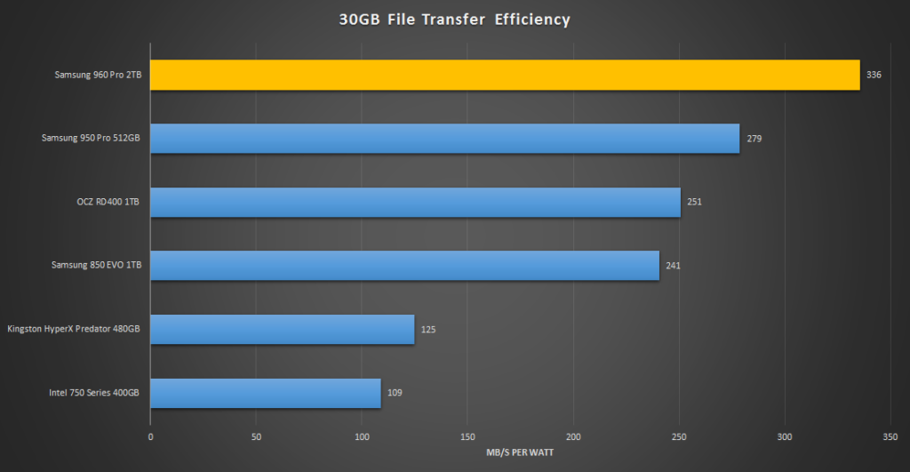 samsung-960-pro-2tb-30gb-transfer-efficiency