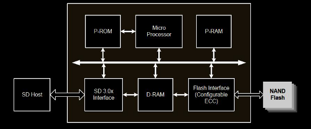 sm2703-block-diagram