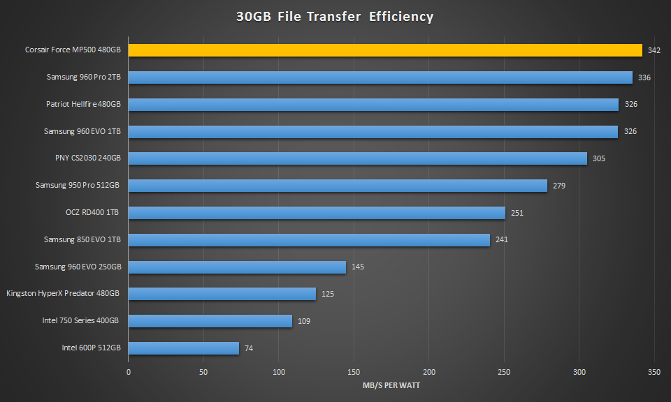480GB Corsair Force MP500 30GB Transfer Efficiency