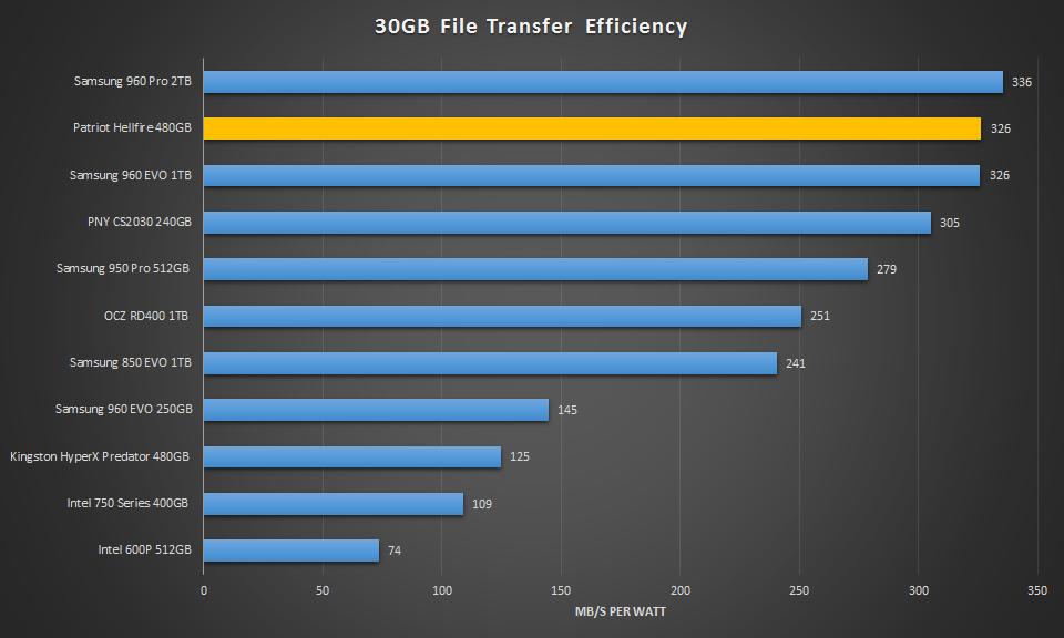 480GB Patriot Hellfire 30GB Efficiency