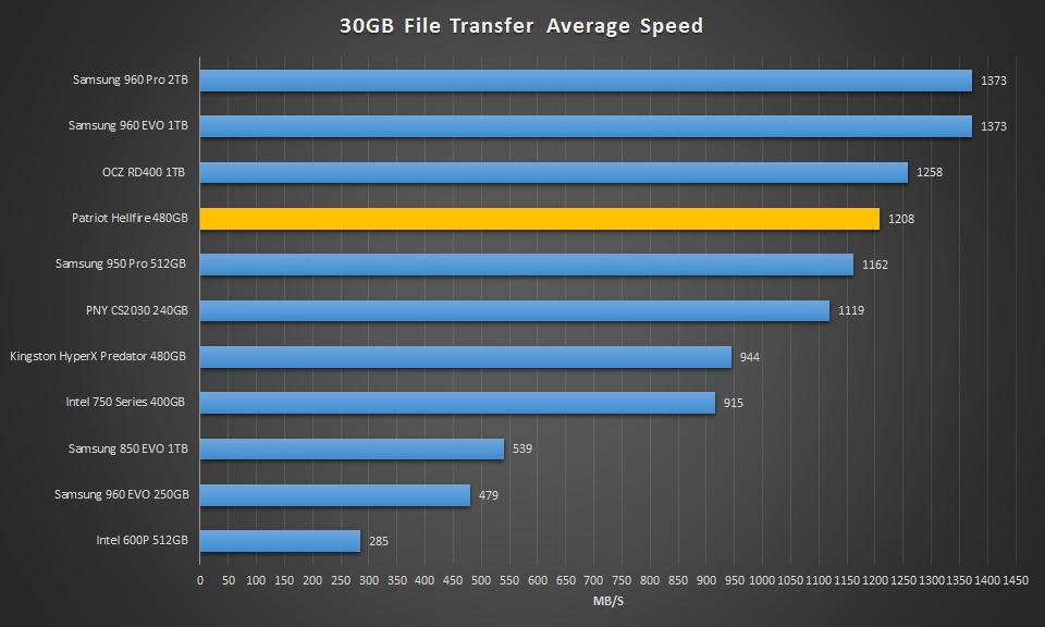 480GB Patriot Hellfire 30GB Transfer Speed