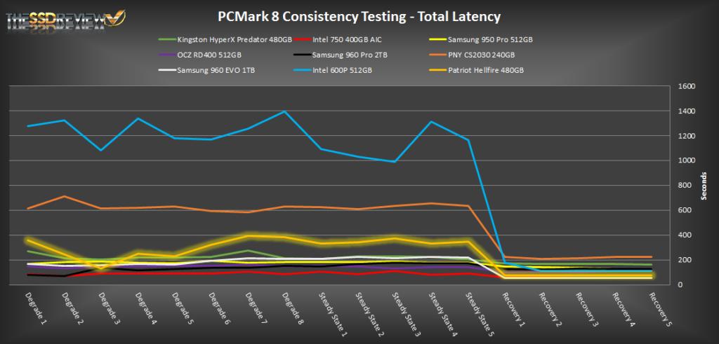 480GB Patriot Hellfire PCMark 8 Extended TL