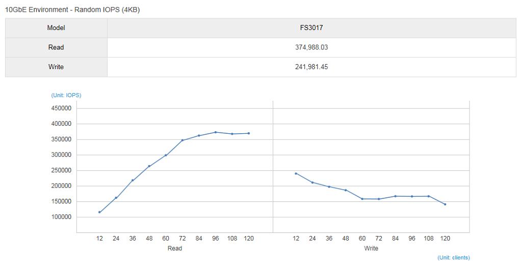 fs3017-random-4k-performance