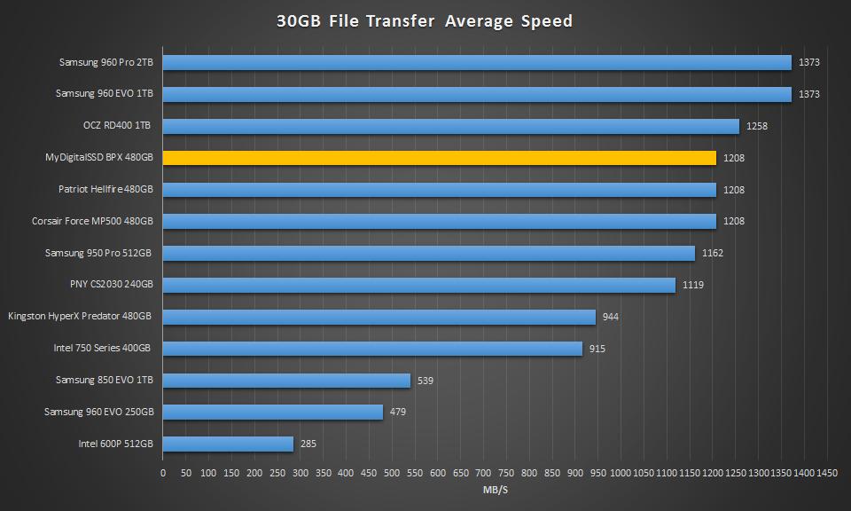MyDigitalSSD BPX 480GB NVME SSD - 30GB AS