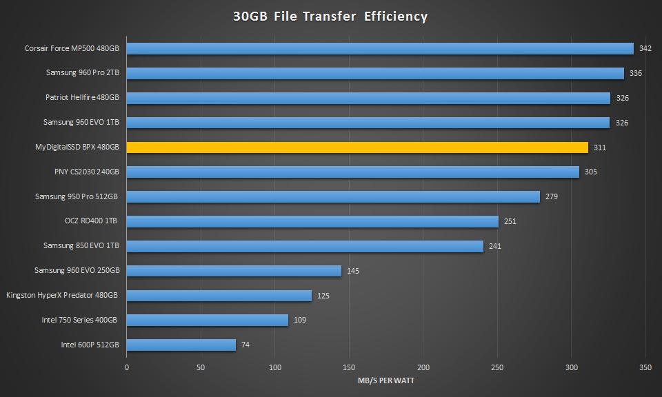MyDigitalSSD BPX 480GB NVME SSD - 30GB eff