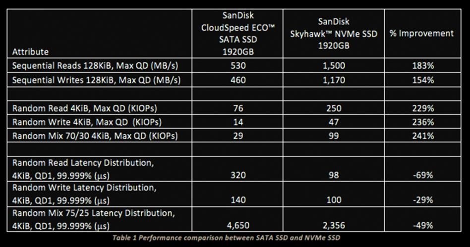 Skyhawk performance comparison chart