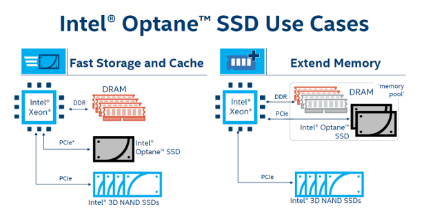 Intel Optane SSD use cases