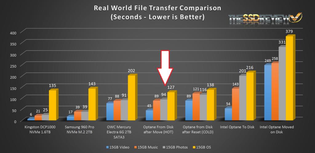 Intel Optane File Transfer Comparison 2