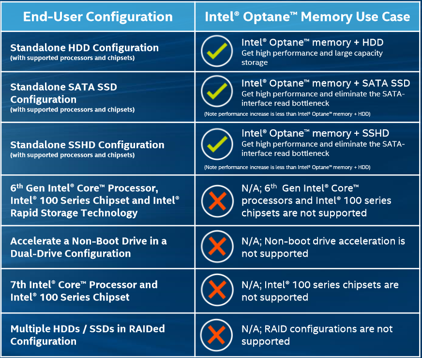 Intel Optane memory Requirements (Intel briefing)