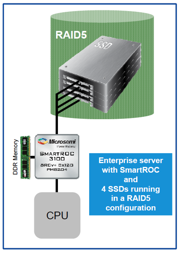 Microsemi Smart controller release usage case 1 - enterprsie server
