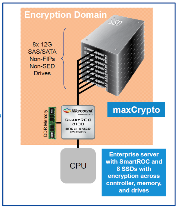 Microsemi Smart controller release usage case 2 - secure data storage