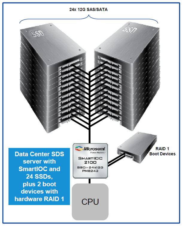 Microsemi Smart controller release usage case 3 - SDS server