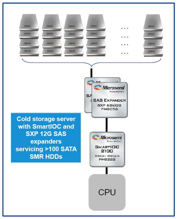 Microsemi Smart controller release usage case 4 - cold storage