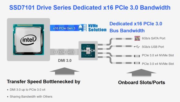 HighPoint SSD7101 banner 3