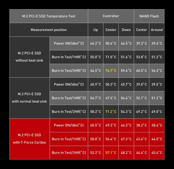 Team Group T-Force Cardea NVMe SSD Temperature Chart