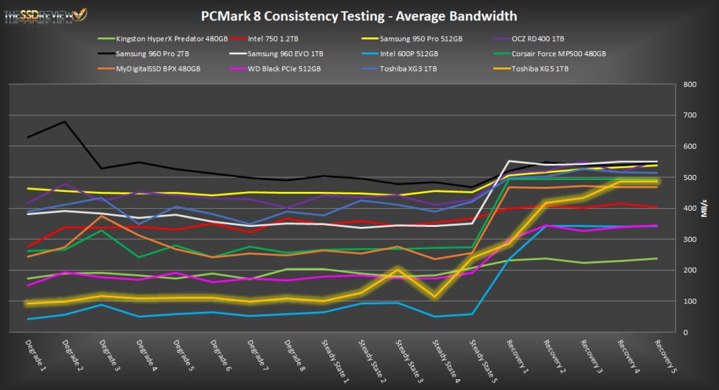 Toshiba XG5 1TB PCMark 8 Extended Av BANDWIDTH