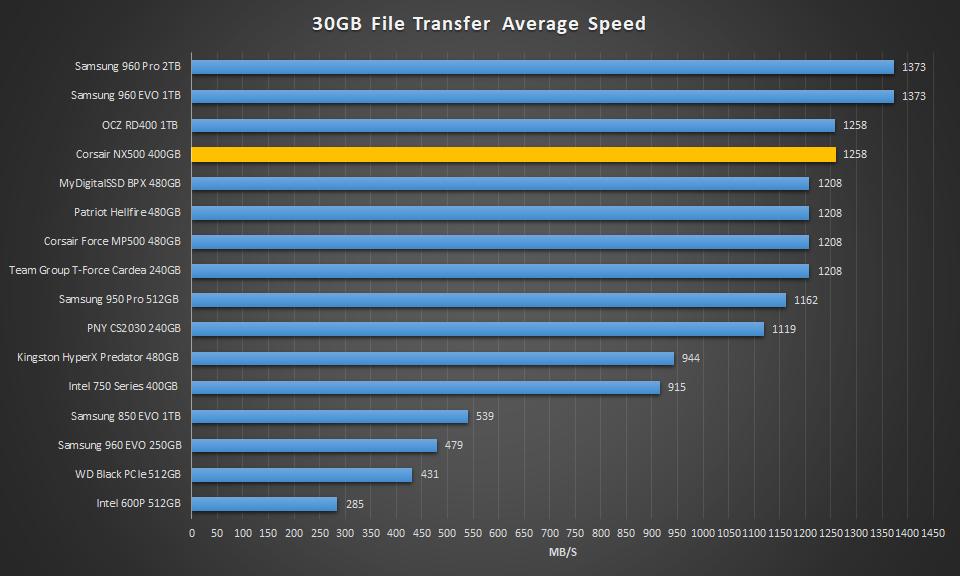 Corsair NX500 400GB 30GB Transfer
