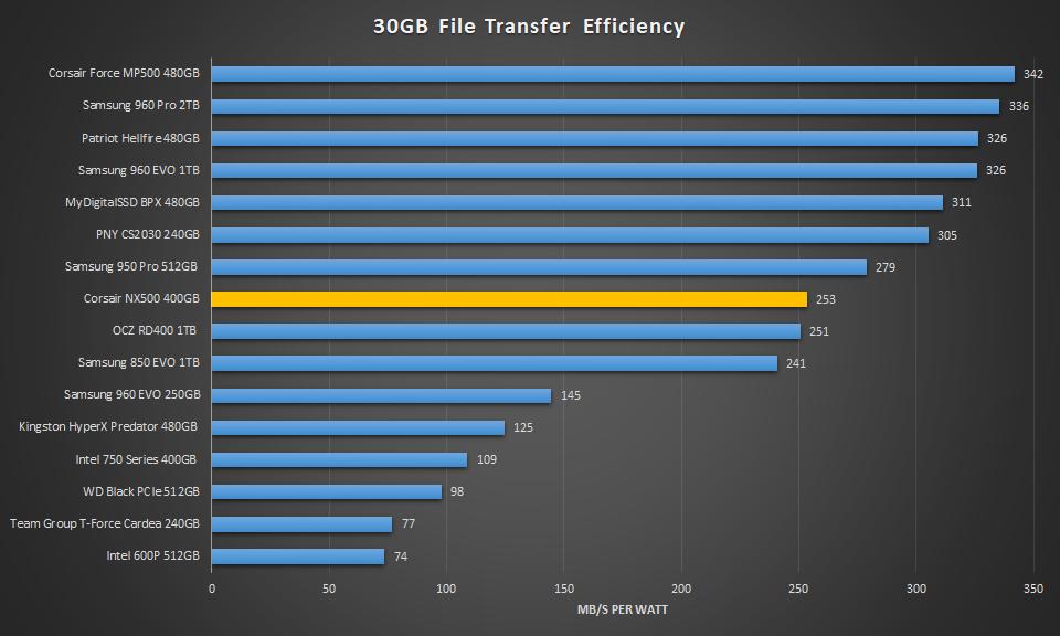 Corsair NX500 400GB 30GB Transferr Efficiency