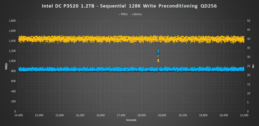 Intel DC P3520 1.2TB 128K Precondition