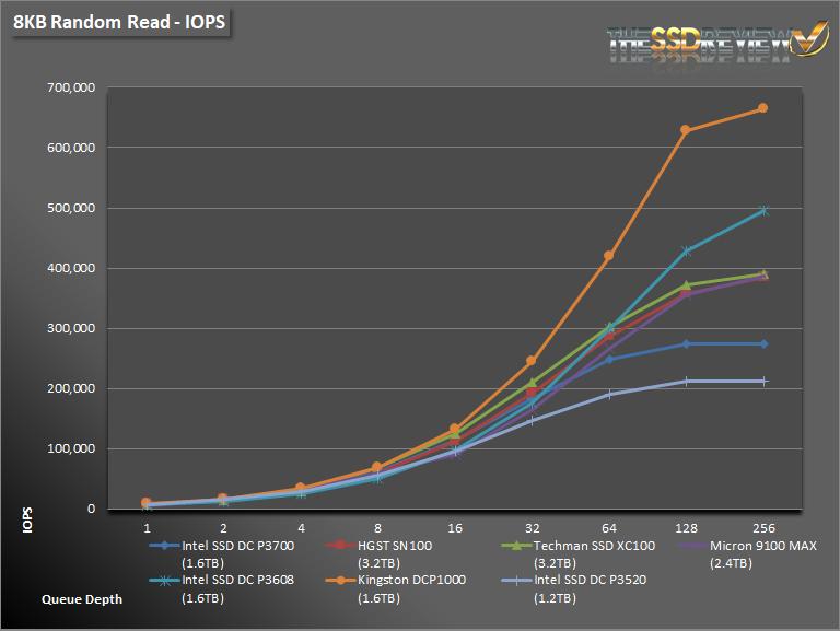 Intel DC P3520 1.2TB 8K Read